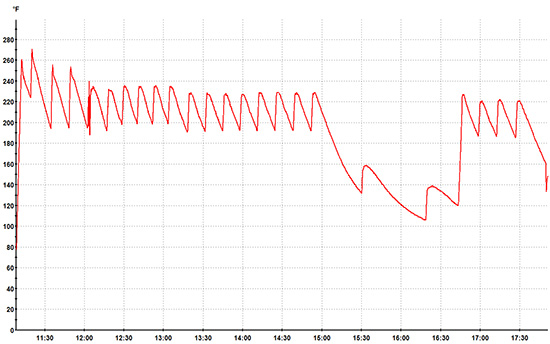 Oven Temperature While Roasting Prime Rib